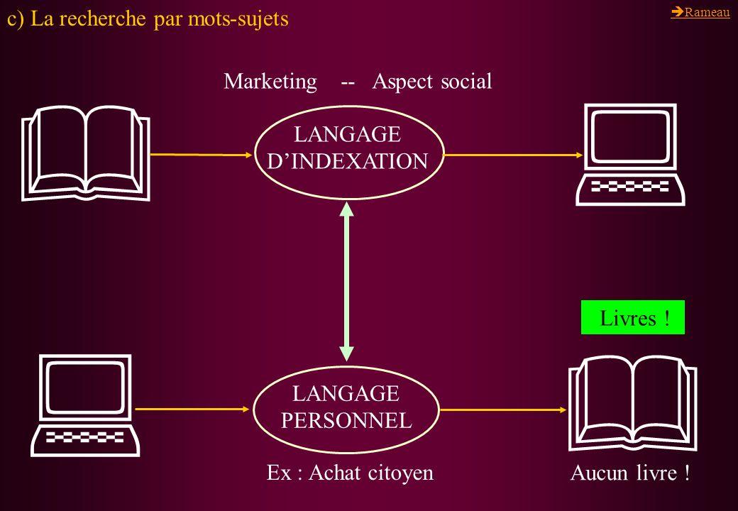 LANGAGE DINDEXATION c) La recherche par mots-sujets LANGAGE PERSONNEL Marketing -- Aspect social Ex : Achat citoyen Livres ! Rameau Aucun livre !