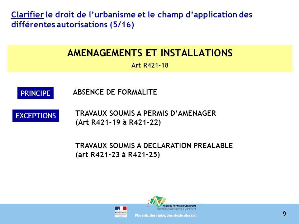 9 Clarifier le droit de lurbanisme et le champ dapplication des différentes autorisations (5/16) AMENAGEMENTS ET INSTALLATIONS Art R421-18 PRINCIPE ABSENCE DE FORMALITE EXCEPTIONS TRAVAUX SOUMIS A PERMIS DAMENAGER (Art R421-19 à R421-22) TRAVAUX SOUMIS A DECLARATION PREALABLE (art R421-23 à R421-25)