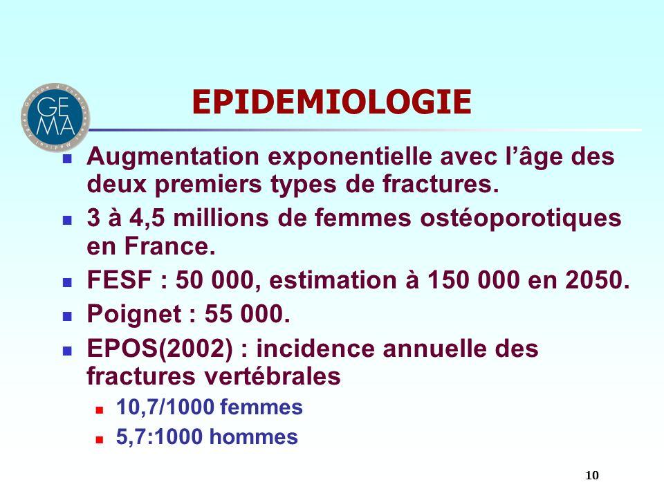 EPIDEMIOLOGIE Augmentation exponentielle avec lâge des deux premiers types de fractures. 3 à 4,5 millions de femmes ostéoporotiques en France. FESF :