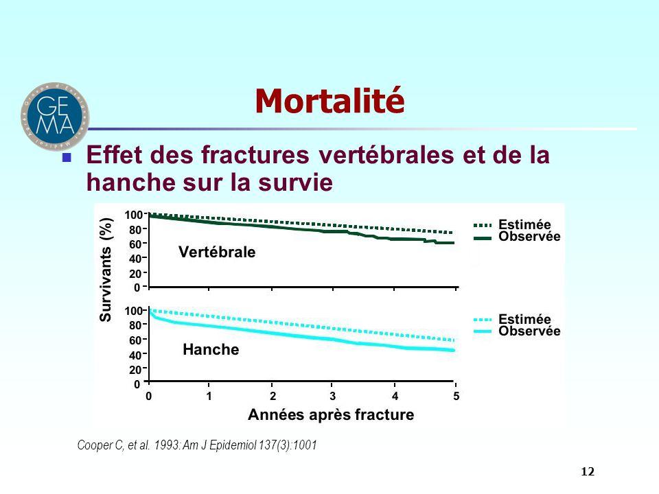 Mortalité Effet des fractures vertébrales et de la hanche sur la survie Cooper C, et al. 1993: Am J Epidemiol 137(3):1001 12