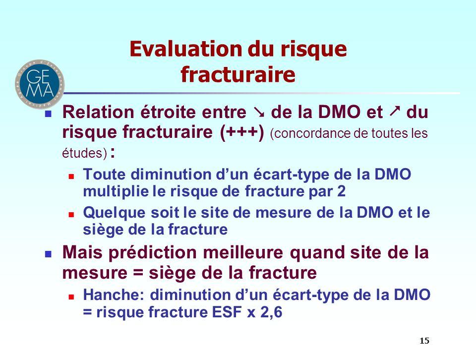 Evaluation du risque fracturaire Relation étroite entre de la DMO et du risque fracturaire (+++) (concordance de toutes les études) : Toute diminution