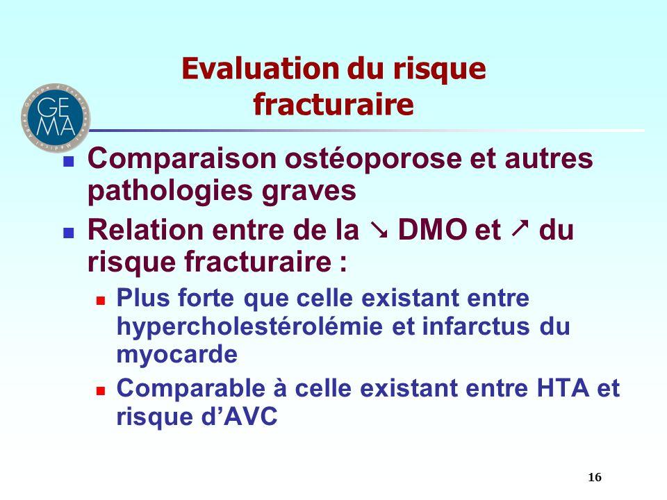 Evaluation du risque fracturaire Comparaison ostéoporose et autres pathologies graves Relation entre de la DMO et du risque fracturaire : Plus forte q