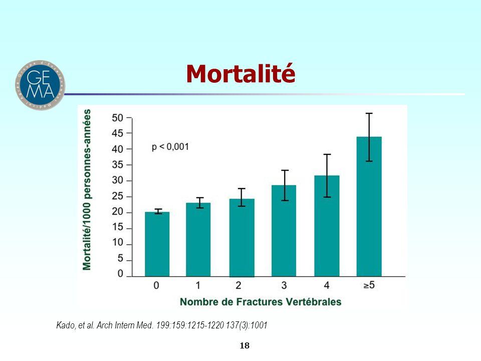 Mortalité Kado, et al. Arch Intern Med. 199:159:1215-1220 137(3):1001 18