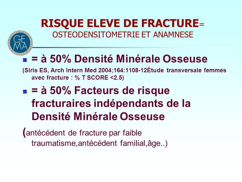 RISQUE ELEVE DE FRACTURE = OSTEODENSITOMETRIE ET ANAMNESE = à 50% Densité Minérale Osseuse (Siris ES, Arch Intern Med 2004;164:1108-12Étude transversa