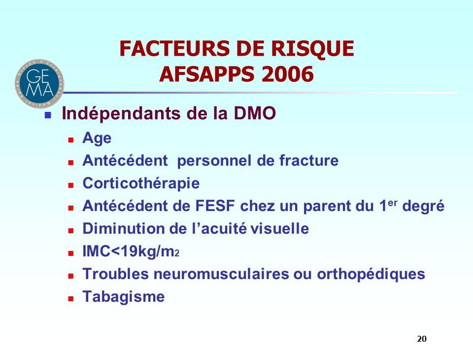 FACTEURS DE RISQUE AFSAPPS 2006 Indépendants de la DMO Age Antécédent personnel de fracture Corticothérapie Antécédent de FESF chez un parent du 1 er
