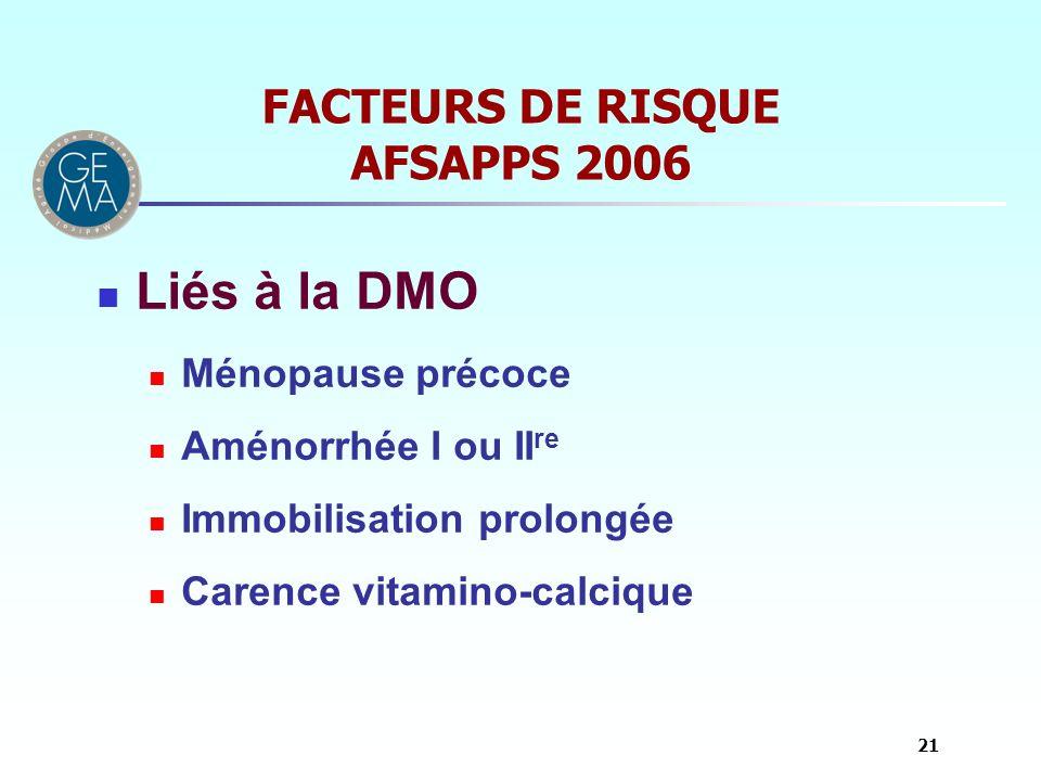 FACTEURS DE RISQUE AFSAPPS 2006 Liés à la DMO Ménopause précoce Aménorrhée I ou II re Immobilisation prolongée Carence vitamino-calcique 21