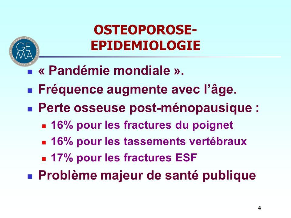 OSTEOPOROSE- EPIDEMIOLOGIE « Pandémie mondiale ». Fréquence augmente avec lâge. Perte osseuse post-ménopausique : 16% pour les fractures du poignet 16