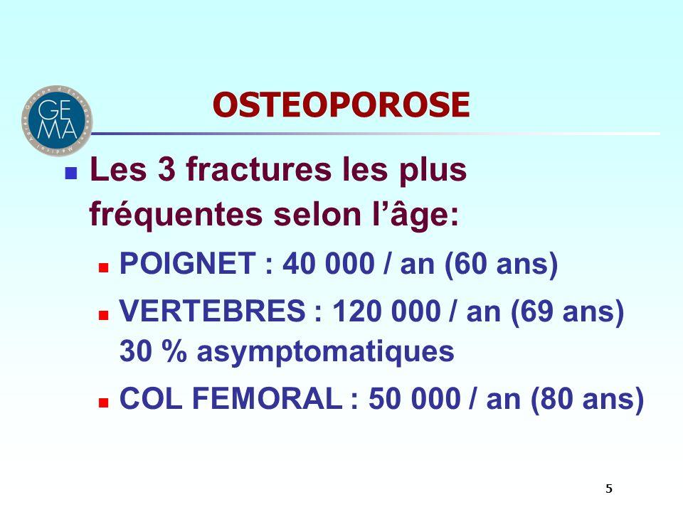 OSTEOPOROSE Les 3 fractures les plus fréquentes selon lâge: POIGNET : 40 000 / an (60 ans) VERTEBRES : 120 000 / an (69 ans) 30 % asymptomatiques COL