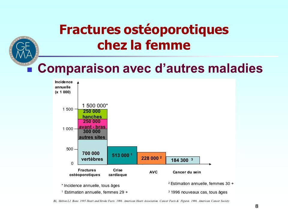 Fractures ostéoporotiques chez la femme Comparaison avec dautres maladies 8
