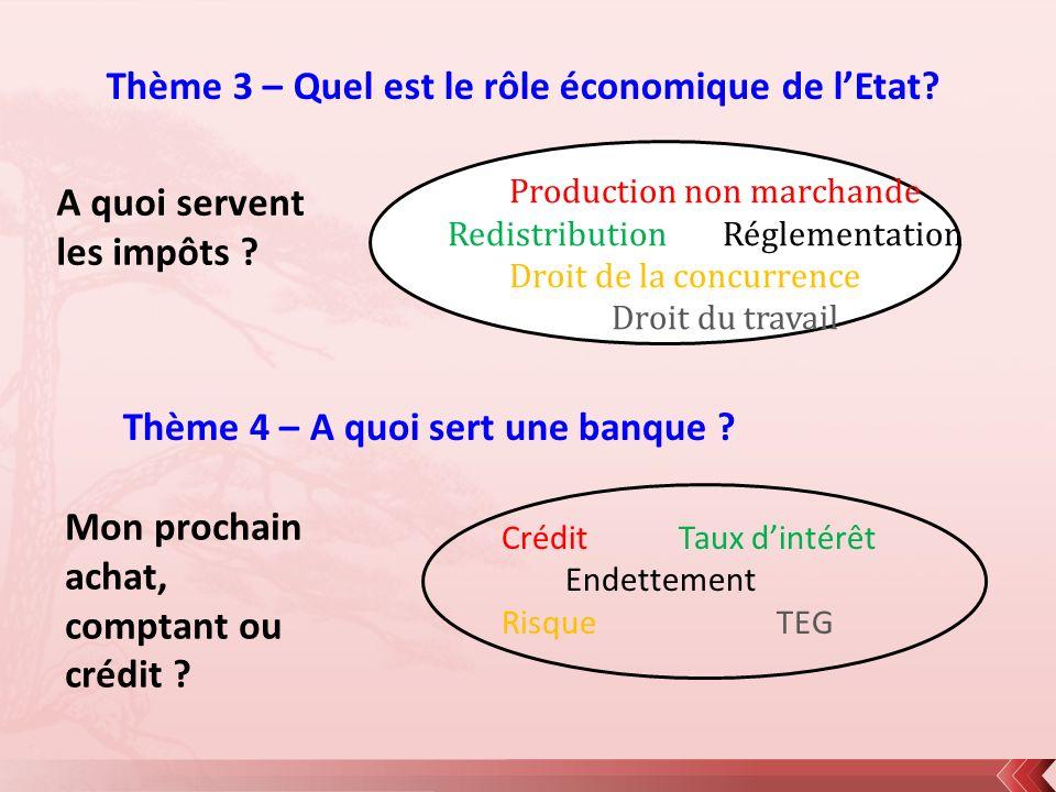 Thème 3 – Quel est le rôle économique de lEtat? Production non marchande RedistributionRéglementation Droit de la concurrence Droit du travail Thème 4