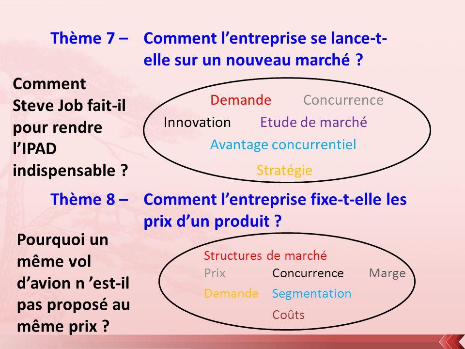 Thème 7 – Comment lentreprise se lance-t- elle sur un nouveau marché ? DemandeConcurrence Innovation Etude de marché Avantage concurrentiel Stratégie