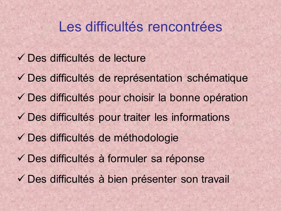 Les difficultés rencontrées Des difficultés de lecture Des difficultés de représentation schématique Des difficultés pour choisir la bonne opération D