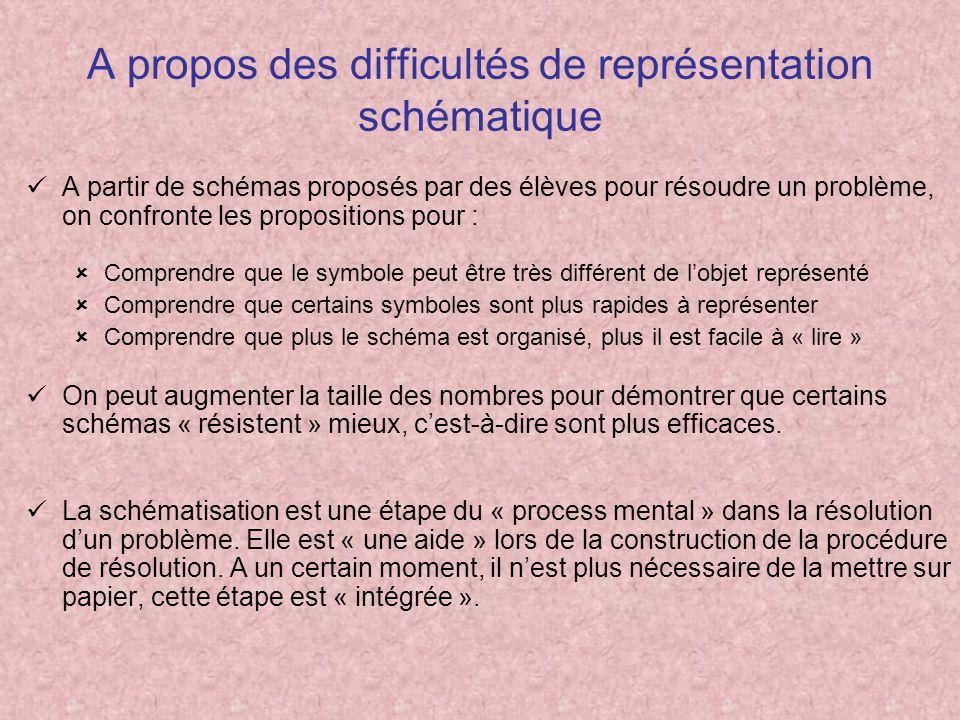 A propos des difficultés de représentation schématique A partir de schémas proposés par des élèves pour résoudre un problème, on confronte les proposi