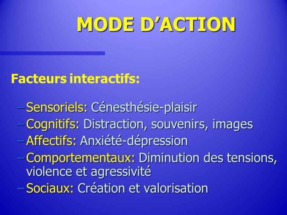 MODE DACTION MODE DACTION –Sensoriels: Cénesthésie-plaisir –Cognitifs: Distraction, souvenirs, images –Affectifs: Anxiété-dépression –Comportementaux: