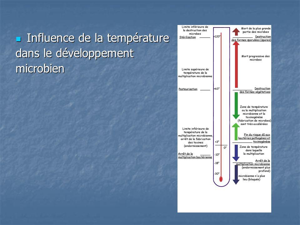 Influence de la température Influence de la température dans le développement microbien