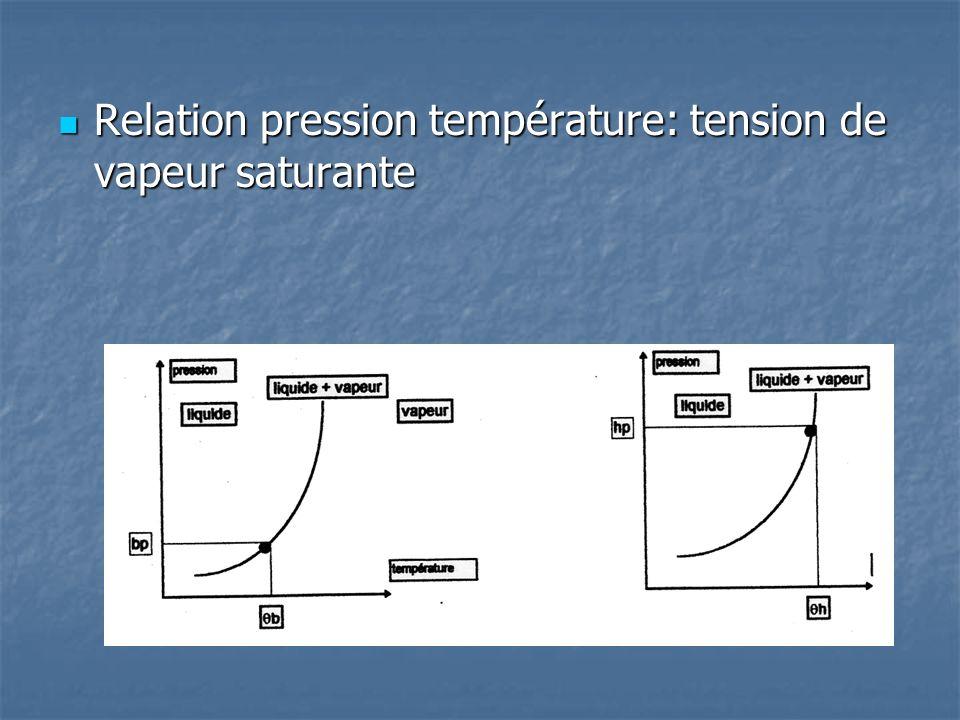 Relation pression température: tension de vapeur saturante Relation pression température: tension de vapeur saturante