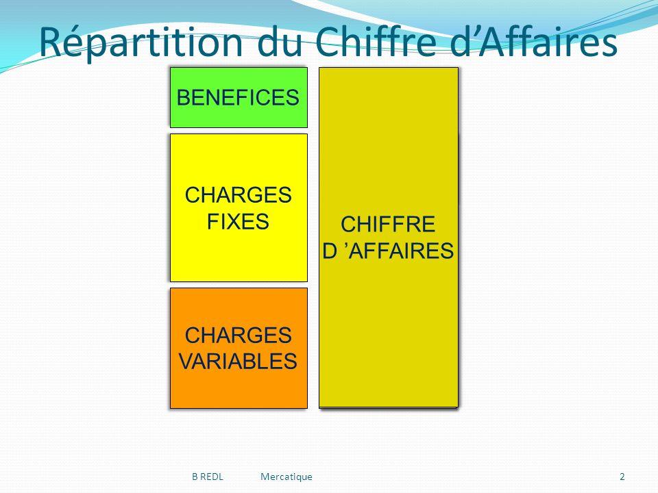 CHARGES VARIABLES CHARGES VARIABLES CHARGES FIXES CHARGES FIXES CHIFFRE D AFFAIRES CHIFFRE D AFFAIRES DEFICIT CHIFFRE D AFFAIRES CHIFFRE D AFFAIRES BENEFICES Seuil de Rentabilité CHIFFRE D AFFAIRES CHIFFRE D AFFAIRES 2 Répartition du Chiffre dAffaires B REDL Mercatique