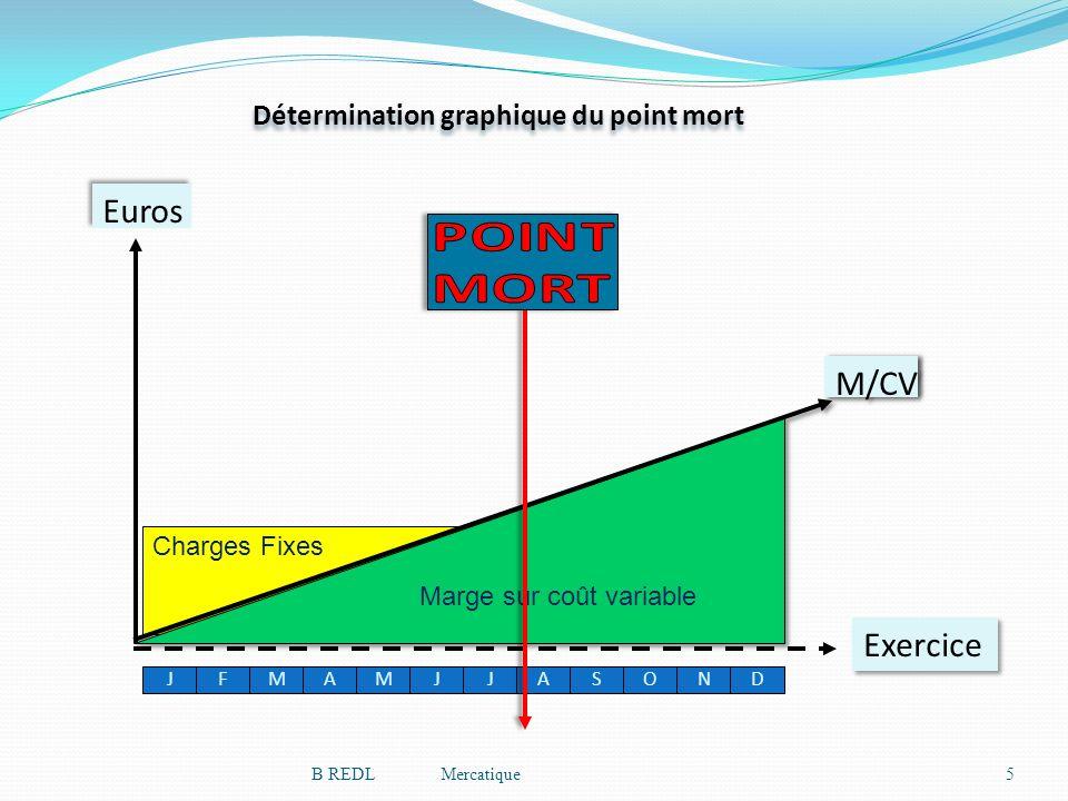 Euros Charges Fixes Exercice JFMAMJJASOND Détermination graphique du point mort 5B REDL Mercatique