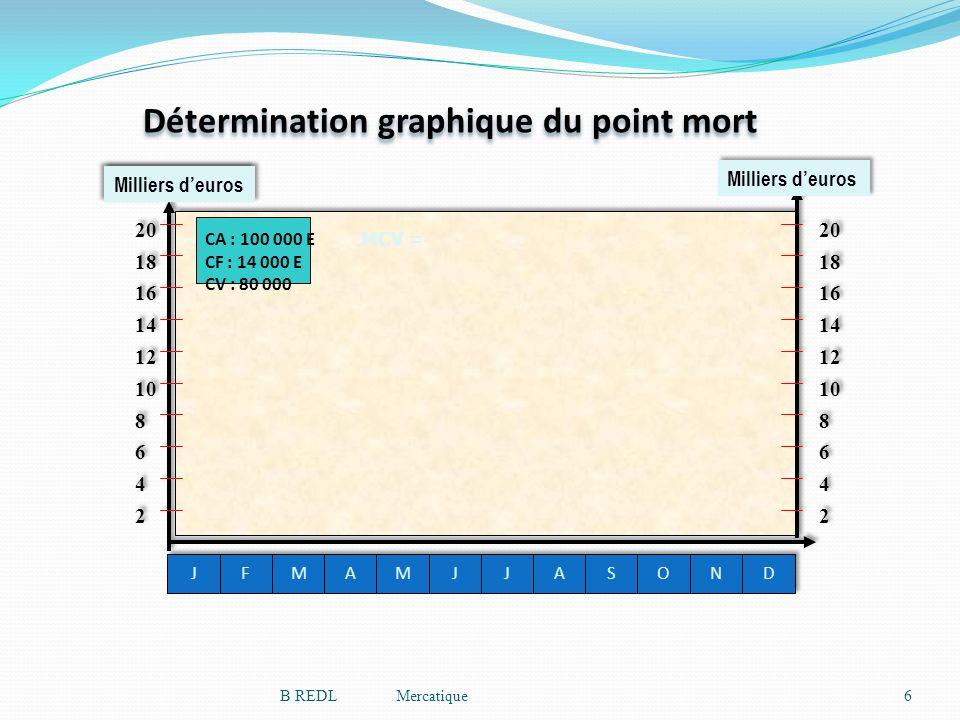 Détermination graphique du point mort 6B REDL Mercatique