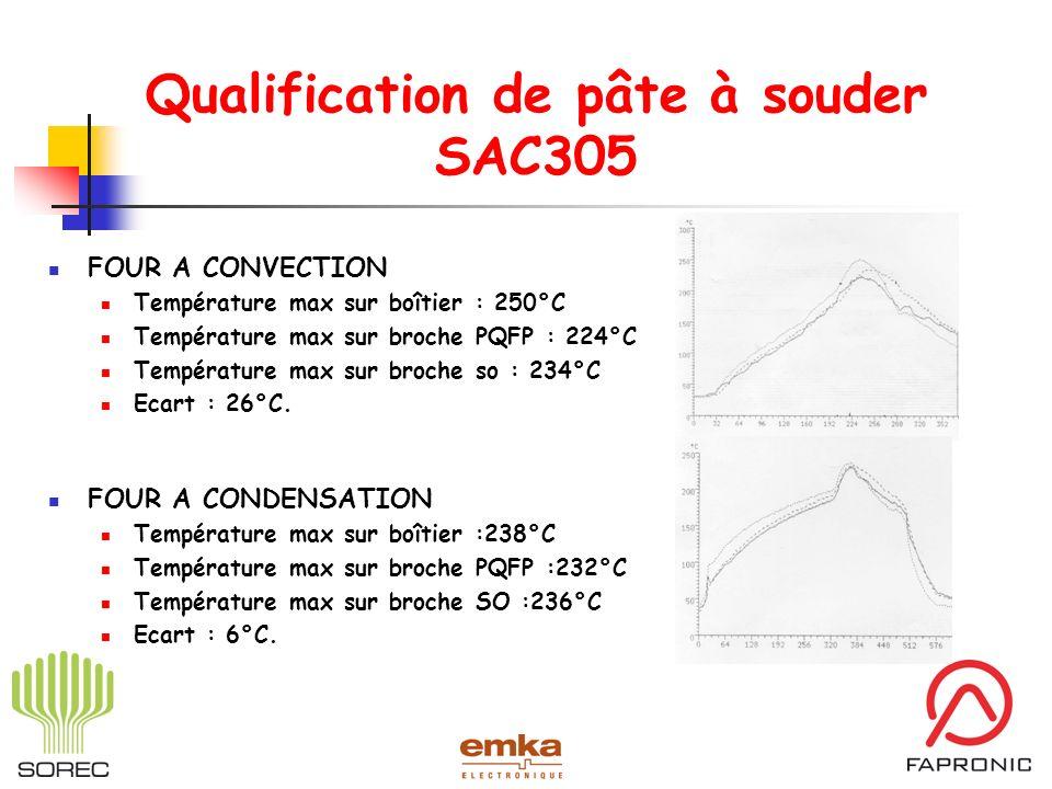 Qualification de pâte à souder SAC305 FOUR A CONVECTION Température max sur boîtier : 250°C Température max sur broche PQFP : 224°C Température max su
