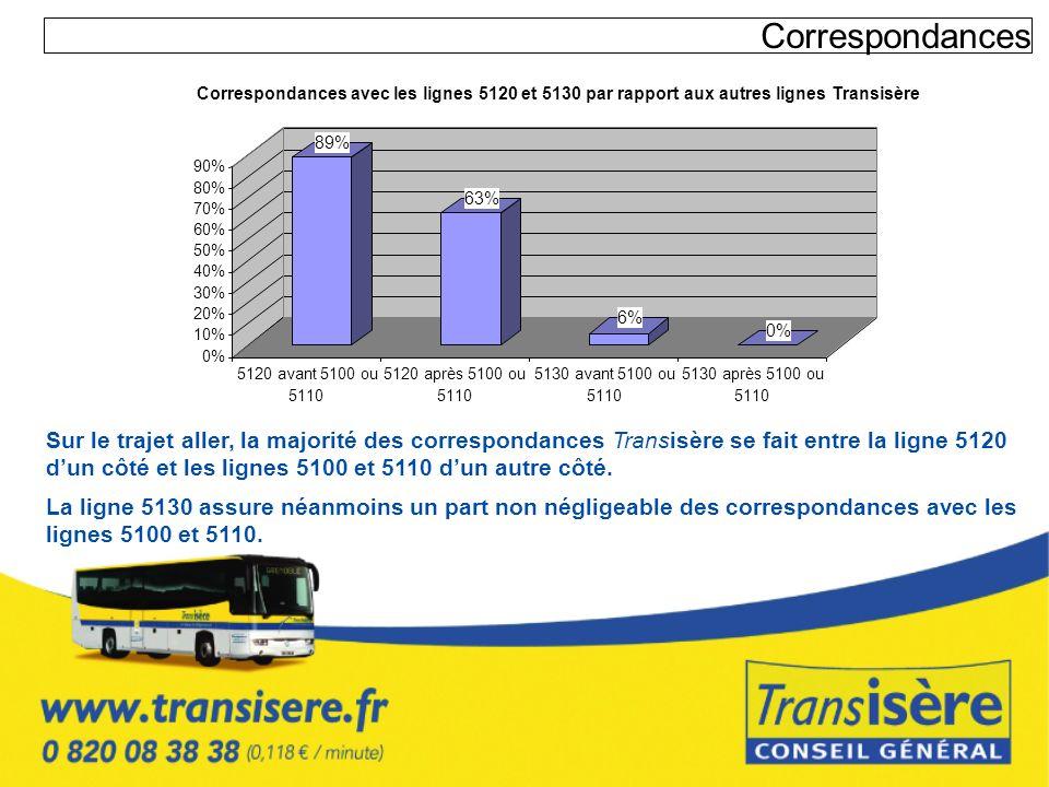 Correspondances Sur le trajet aller, la majorité des correspondances Transisère se fait entre la ligne 5120 dun côté et les lignes 5100 et 5110 dun au