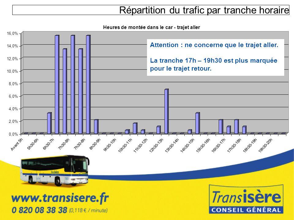Répartition du trafic par tranche horaire 0,0% 2,0% 4,0% 6,0% 8,0% 10,0% 12,0% 14,0% 16,0% Avant 5h 5h30-6h6h30-7h7h30-8h 8h30-9h 9h30-10h 10h30-11h11