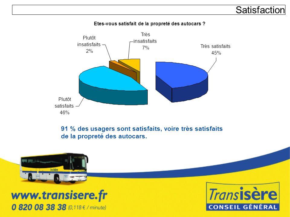 Satisfaction 91 % des usagers sont satisfaits, voire très satisfaits de la propreté des autocars. Etes-vous satisfait de la propreté des autocars ? Pl