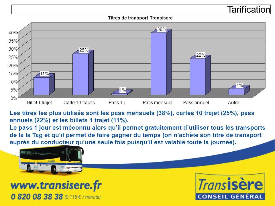 Tarification Les titres les plus utilisés sont les pass mensuels (38%), cartes 10 trajet (25%), pass annuels (22%) et les billets 1 trajet (11%). Le p