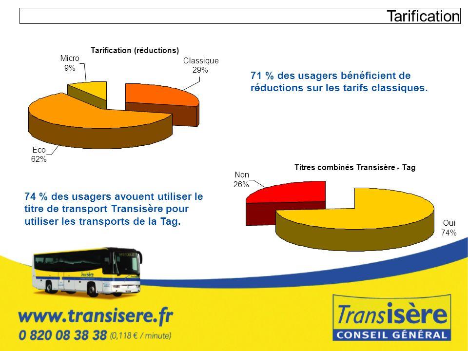 Tarification 71 % des usagers bénéficient de réductions sur les tarifs classiques. Tarification (réductions) Micro 9% Classique 29% Eco 62% Titres com