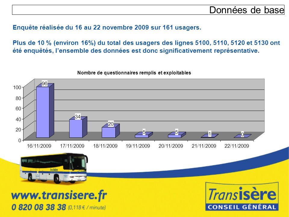Données de base Enquête réalisée du 16 au 22 novembre 2009 sur 161 usagers. Plus de 10 % (environ 16%) du total des usagers des lignes 5100, 5110, 512