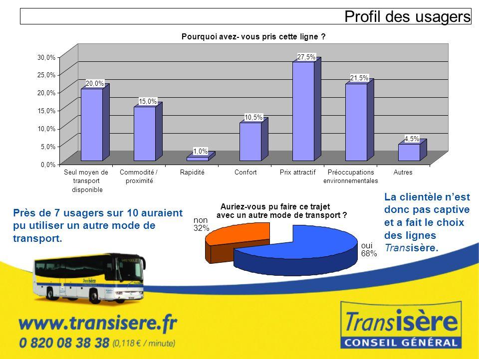 Profil des usagers Près de 7 usagers sur 10 auraient pu utiliser un autre mode de transport. avec un autre mode de transport ? non 32% oui 68% 20,0% 1