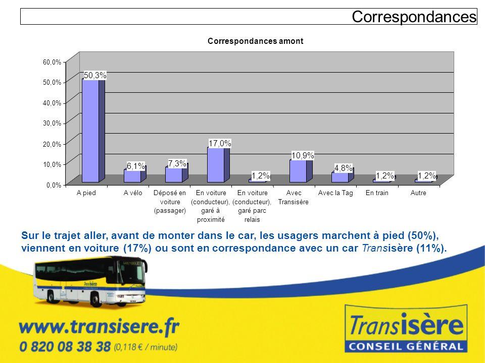 Correspondances 50,3% 6,1% 7,3% 17,0% 1,2% 10,9% 4,8% 1,2% 0,0% 10,0% 20,0% 30,0% 40,0% 50,0% 60,0% A pied A véloDéposé en voiture (passager) En voitu