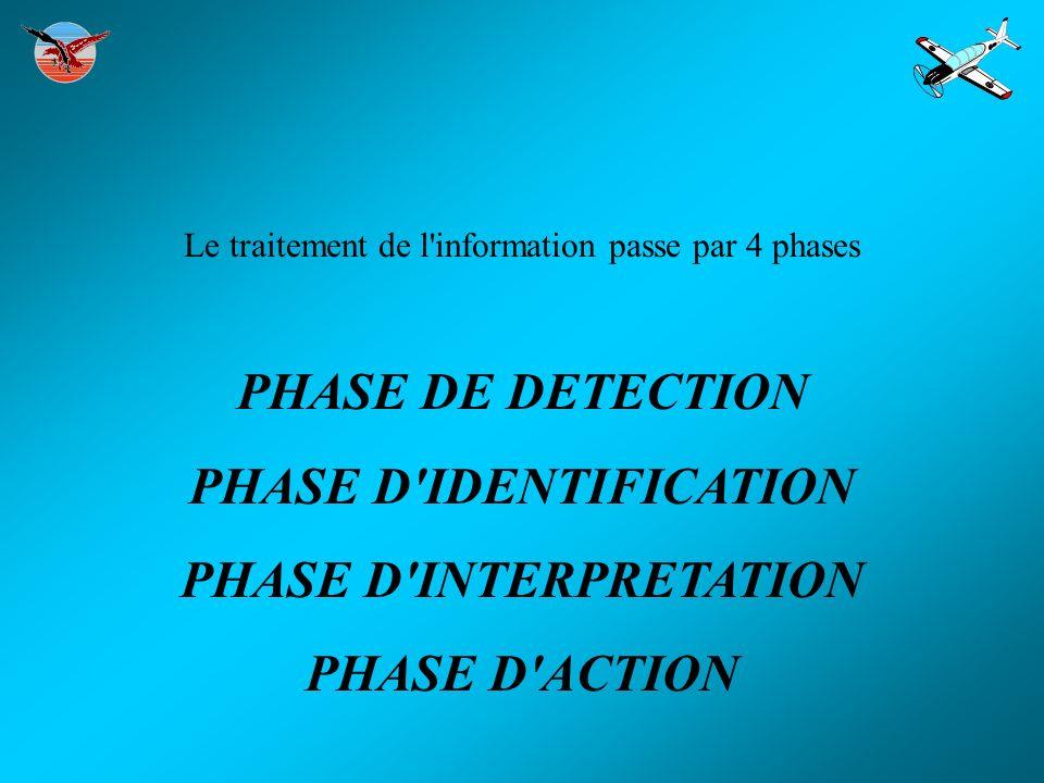 333 0 Détection par l intermédiaire des sens, y compris la proprioception, la vision étant le sens préférentiel JE VOIS LE COMPAS