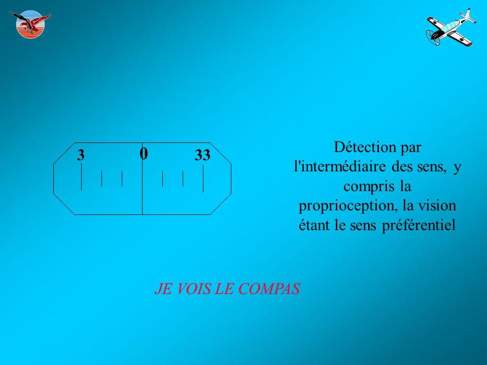 333 0 Détection par l'intermédiaire des sens, y compris la proprioception, la vision étant le sens préférentiel JE VOIS LE COMPAS