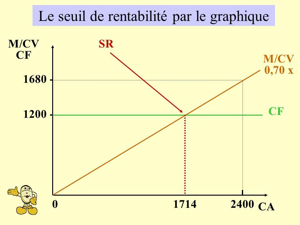 CA M/CV CF 1200 02400 1680 CF M/CV 0,70 x SR 1714 Le seuil de rentabilité par le graphique