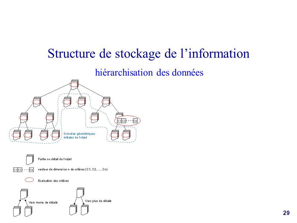 hiérarchisation des données Structure de stockage de linformation 29
