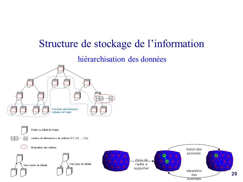 hiérarchisation des données Structure de stockage de linformation choix de larête à supprimer fusion des sommets séparation des sommets 29