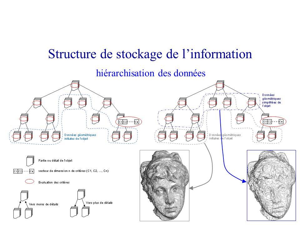 hiérarchisation des données Structure de stockage de linformation