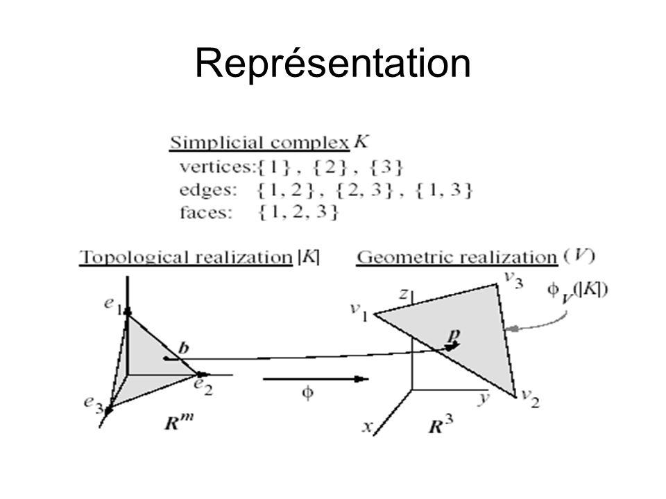 Fonction dénergie E(M) = E dist (M) + E spring (M)+E rep (M) =E dist (K,V)+E spring (K,V)+E rep (K)
