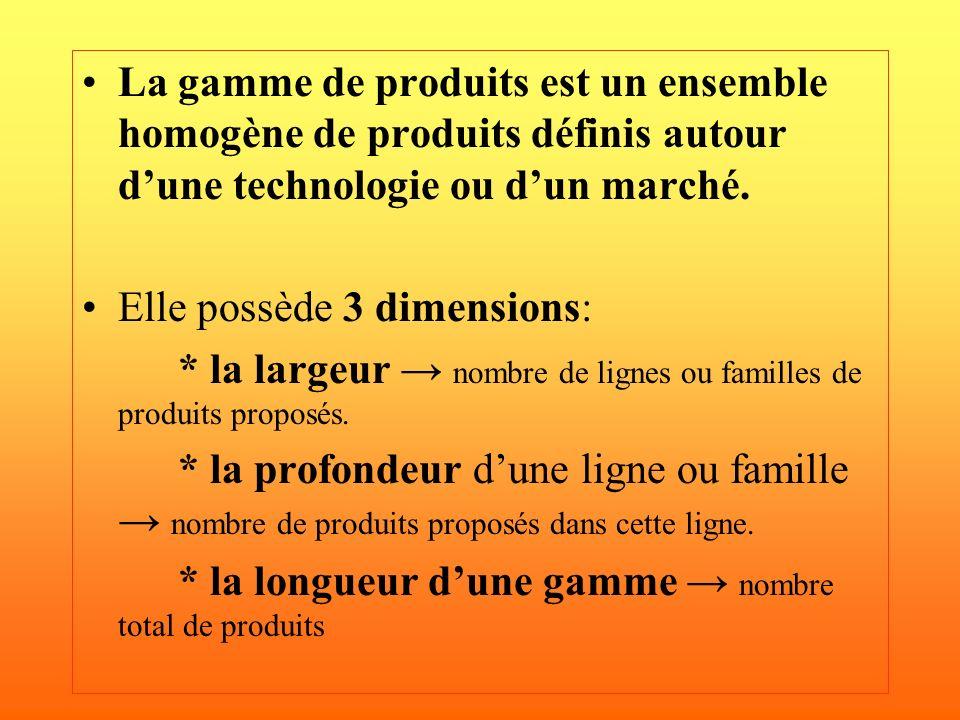 La gamme de produits est un ensemble homogène de produits définis autour dune technologie ou dun marché. Elle possède 3 dimensions: * la largeur nombr