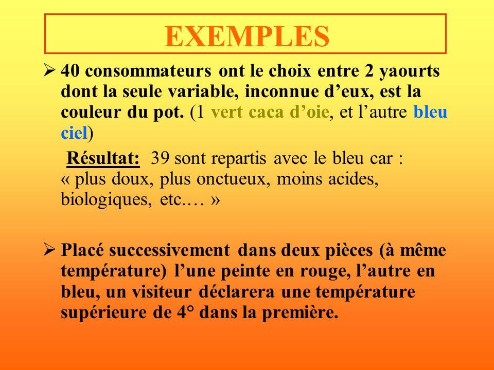 EXEMPLES 40 consommateurs ont le choix entre 2 yaourts dont la seule variable, inconnue deux, est la couleur du pot. (1 vert caca doie, et lautre bleu