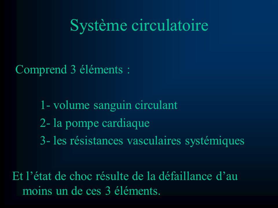 Système circulatoire Comprend 3 éléments : 1- volume sanguin circulant 2- la pompe cardiaque 3- les résistances vasculaires systémiques Et létat de ch