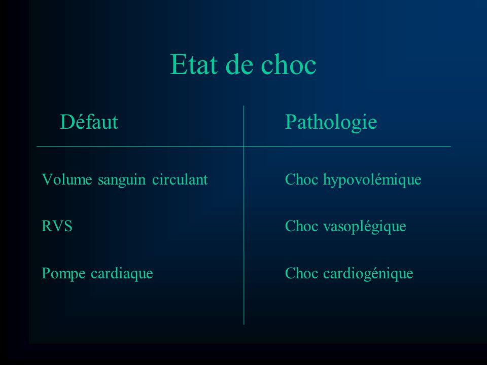 Etat de choc DéfautPathologie Volume sanguin circulantChoc hypovolémique RVSChoc vasoplégique Pompe cardiaqueChoc cardiogénique