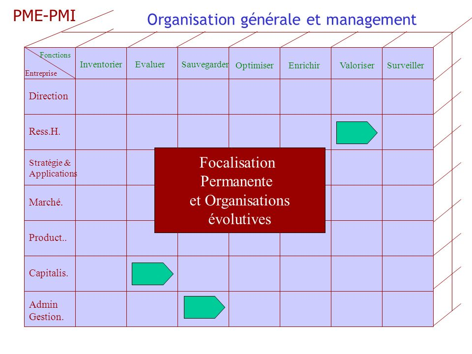 Direction Ress.H.Product.. Marché. Capitalis. Admin Gestion.