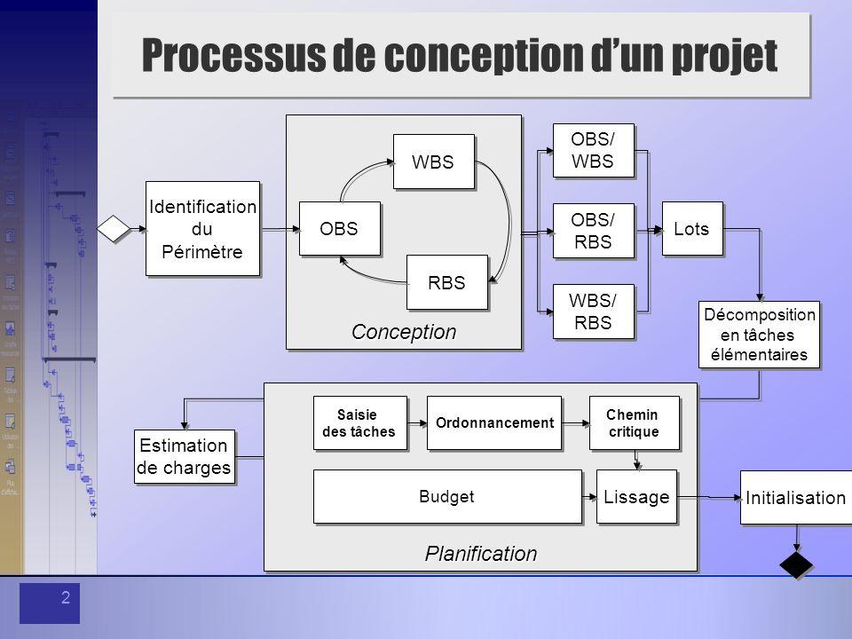 2 Processus de conception dun projet Lots Estimation de charges Estimation de charges Décomposition en tâches élémentaires Décomposition en tâches élé