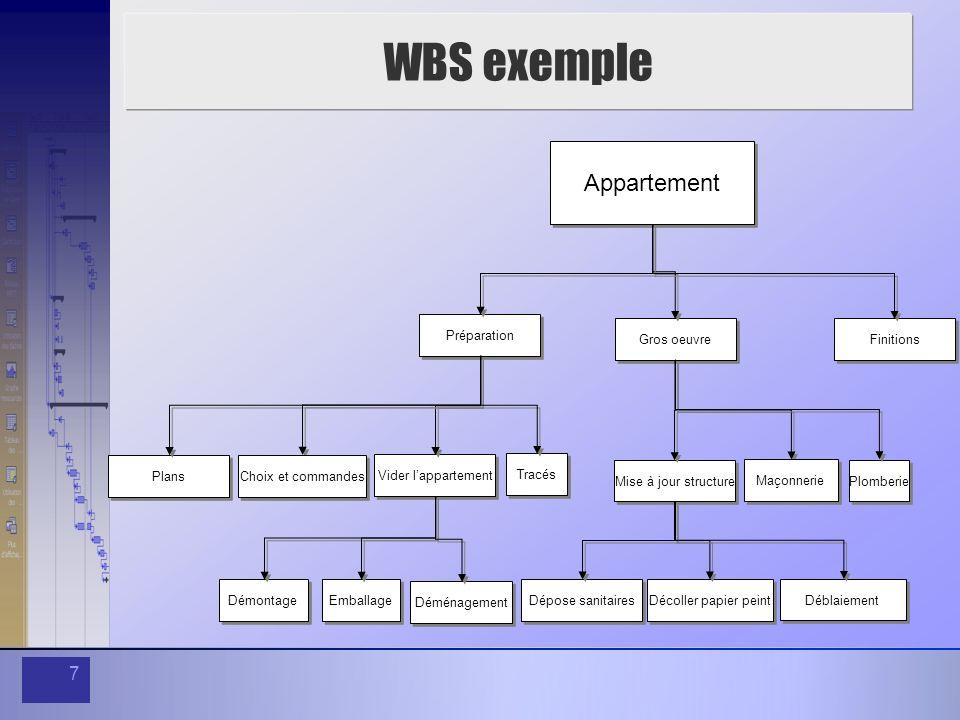 7 WBS exemple Appartement Préparation Gros oeuvre Finitions Vider lappartement Mise à jour structure Démontage Emballage Dépose sanitaires Décoller pa