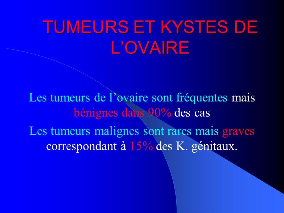 TUMEURS ET KYSTES DE LOVAIRE Les tumeurs de lovaire sont fréquentes mais bénignes dans 90% des cas Les tumeurs malignes sont rares mais graves corresp