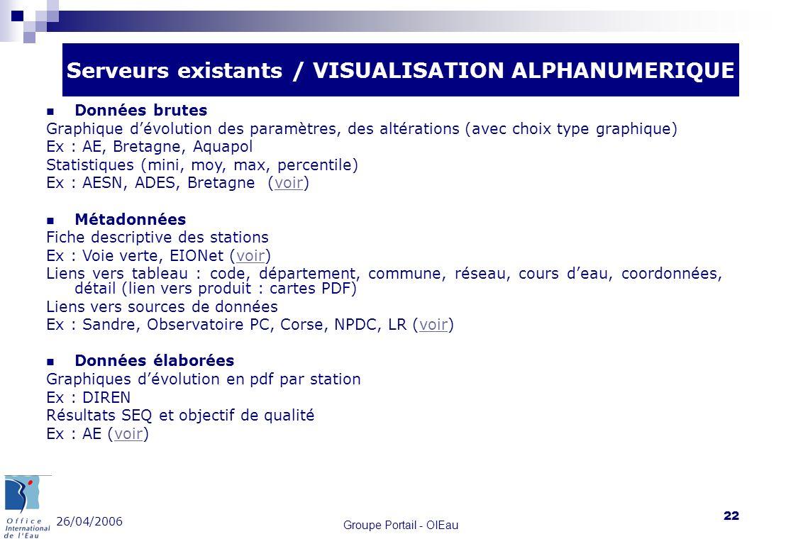 26/04/2006 Groupe Portail - OIEau 22 Serveurs existants / VISUALISATION ALPHANUMERIQUE Données brutes Graphique dévolution des paramètres, des altérat