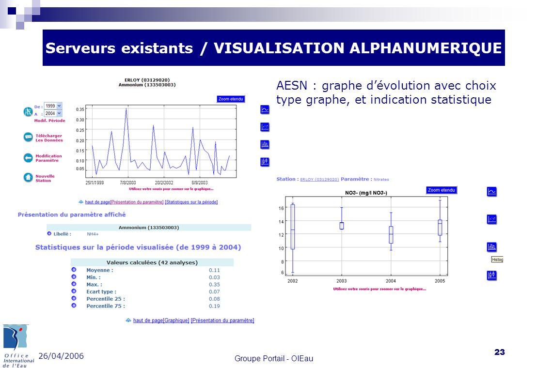26/04/2006 Groupe Portail - OIEau 23 Stat AESN Serveurs existants / VISUALISATION ALPHANUMERIQUE AESN : graphe dévolution avec choix type graphe, et i