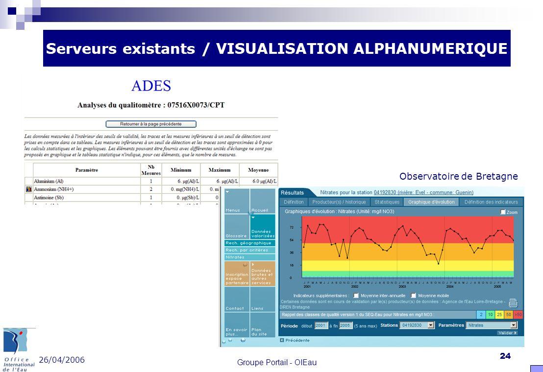 26/04/2006 Groupe Portail - OIEau 24 Serveurs existants / VISUALISATION ALPHANUMERIQUE Observatoire de Bretagne